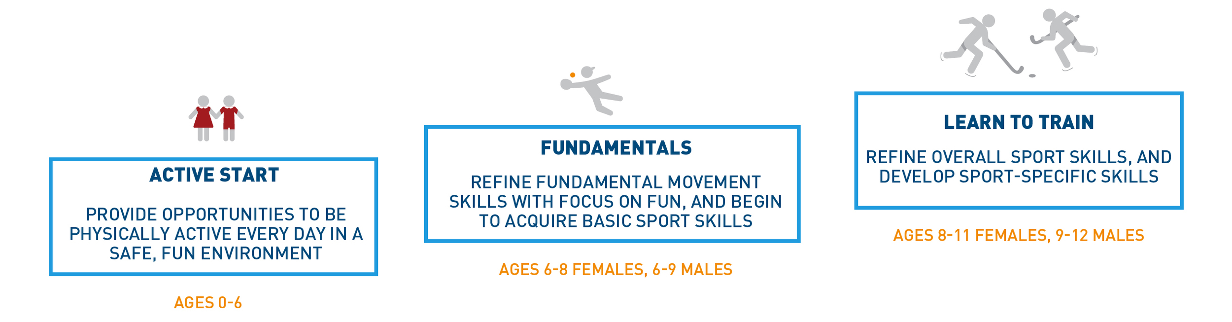 """Fig. 12 By focusing on fun and skill-learning over competition, USA Hockey's """"American Development Model"""" has made hockey one of the few team sports with rising participation. (Courtesy of Aspen Institute Project Play)   [Citation]"""