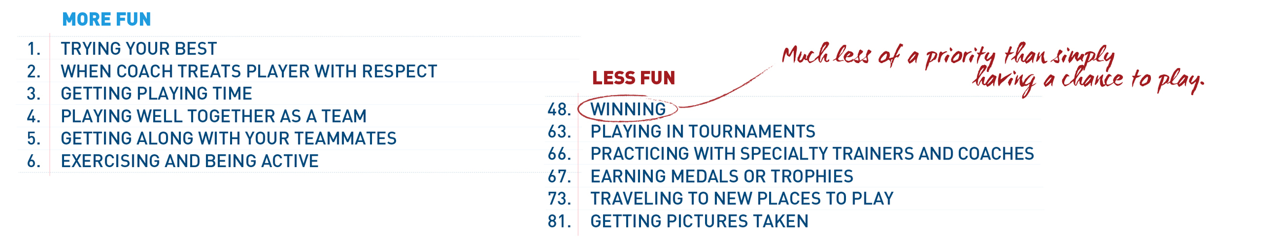 Fig. 7 What kids want out of sports is often very different from what adults think they want. Kids favor fun and inclusion over winning and competition. (Courtesy of Aspen Institute Project Play)   [Citation]