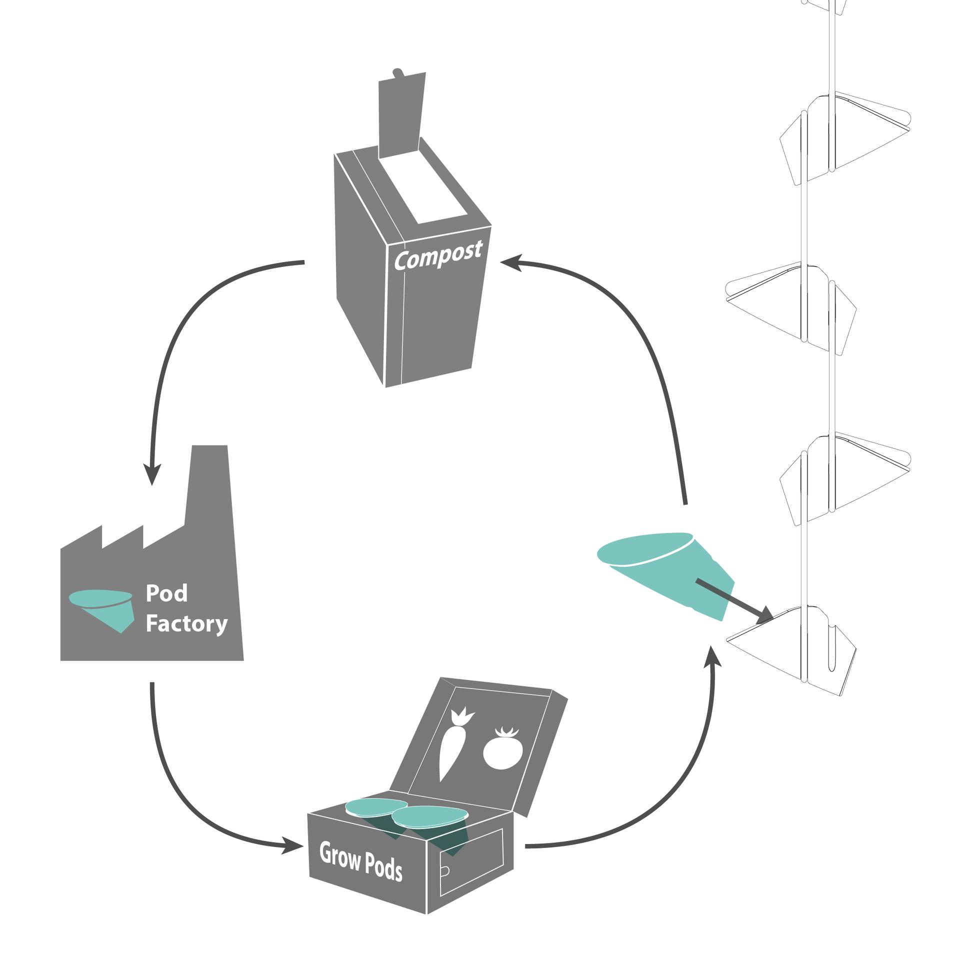 EHuggins_Pod service diagram_horiz-01.png