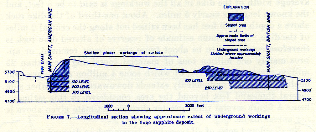 Figure 7.—Longitudinal section showing approximate extent of underground workings in the Yogo Sapphire deposit.