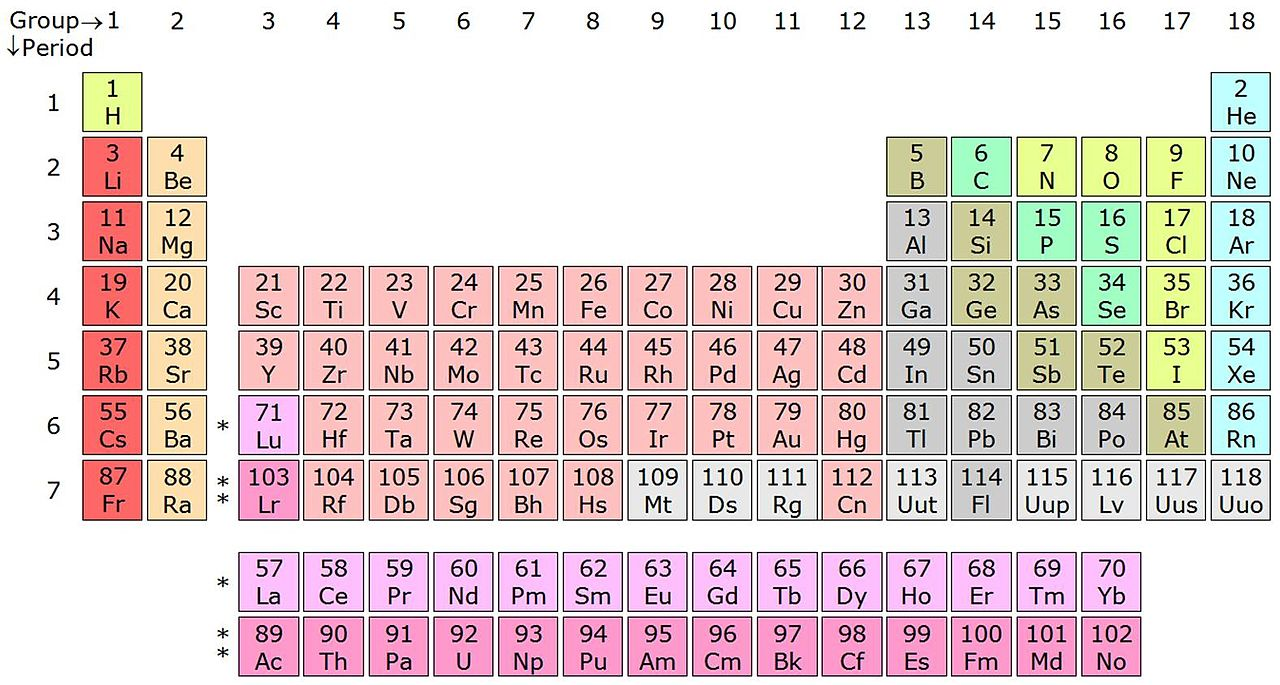 Atomic numbers 113, 115, 117 and 118 are represented by placeholder symbols until their naming is final.