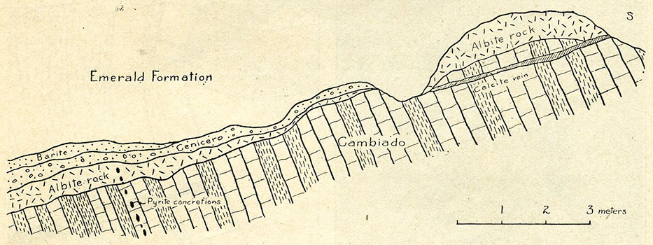 Fig. 9.—Sketch showing the relations of the albite rock to the  Cambiado  and the  Cenicero  (normal and baritic). Exposure near foot of Banco Centra.