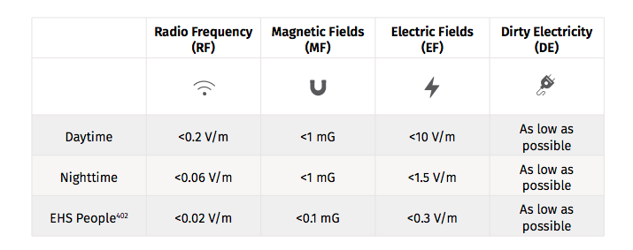 Non-Tinfoil frequency goals. Source:  The Non-Tinfoil Guide to EMFs