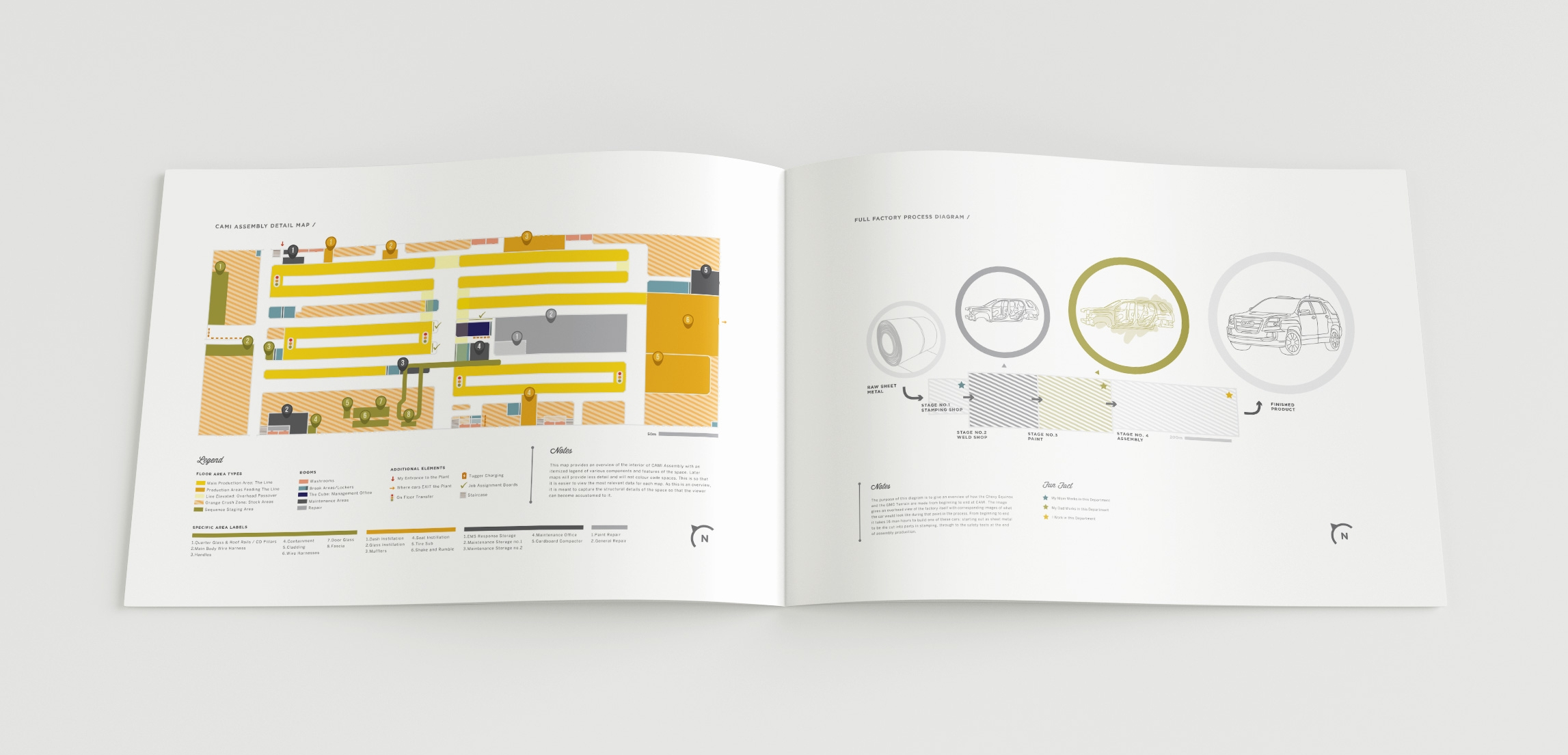 Contextual Pages: Left -CAMI Assembly detail map  /  Right - Full factory process diagram