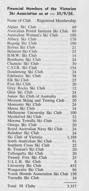The stated membership of some very high profile clubs is surprisingly low, so these figures may not be that accurate. This list is from shortly after the VSA was newly formed and about 30 mostly smaller clubs or country clubs that were affiliated with NEDSA were not members at this stage. From Australian Ski Yearbook 1957, p. 57.