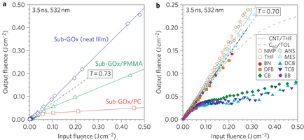 Strong solvent/matrix effect on the nonlinear optical properties of dispersed sub-GOx. a, Plot of output versus input fluence for a neat film of sub-GOx (T'=0.97), and sub-GOx in PMMA (T'=0.40) and in PC (T'=0.055). T ′ is the limiting differential transmittance. The linear transmittance T is 0.73 for all films. b, Plot of output versus input fluence for sub-GOx dispersed in different solvents compared with C60 in TOL and single-walled CNT in THF, all in cells with 1.0 mm path length. NMP, N-methylpyrrolidinone; THF, tetrahydrofuran; ANS, anisole; MES, mesitylene; DFB, 1,3-difluorobenzene; BN, benzonitrile; CB, chlorobenzene; BB, bromobenzene; DCB, 1,2-dichlorobenzene; TCB, 1,2,4-trichlorobenzene; TOL, toluene. T is 0.70.