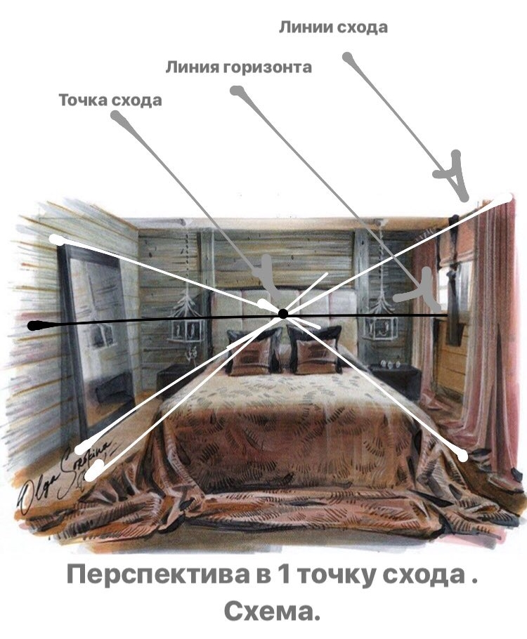 Мой интерьерный рисунок спальни. Смотрите хэштег     #perspectiveschemeolgasorokina