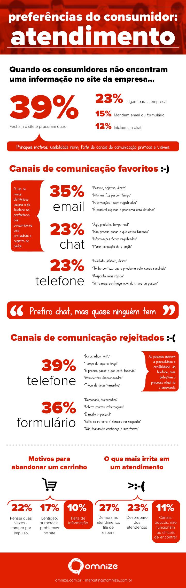 [Infográfico] Preferências do Consumidor: Atendimento