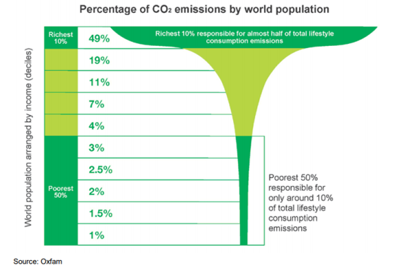 Figure 2: Global Income deciles and associated lifestyle consumption emissions.   (Oxfam, 2015)