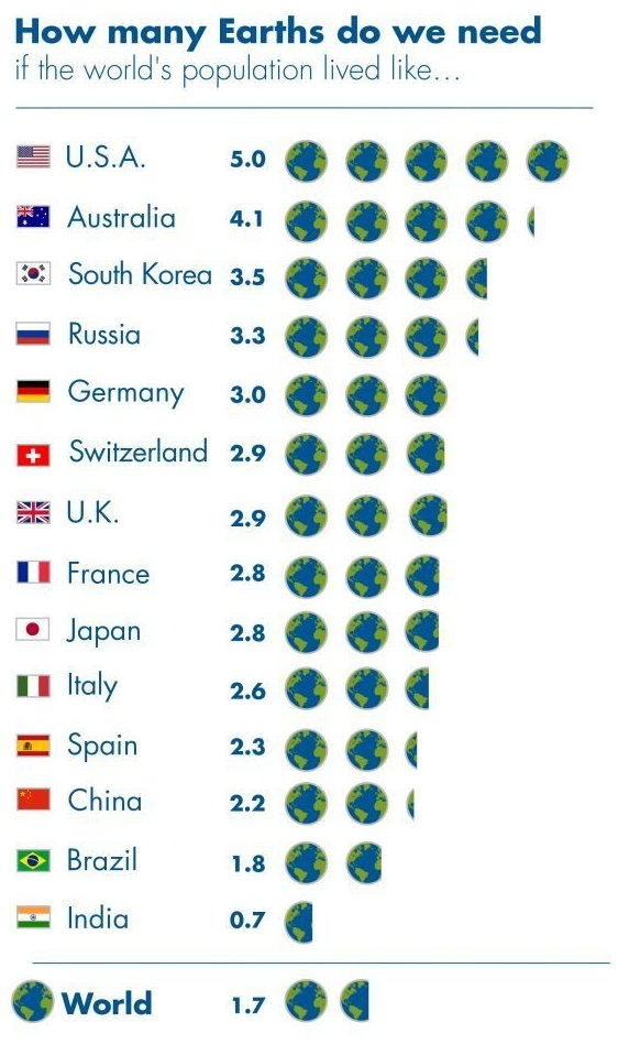 GLOBAL FOOTPRINT NETWORK NATIONAL FOOTPRINT ACCOUNTS 2018