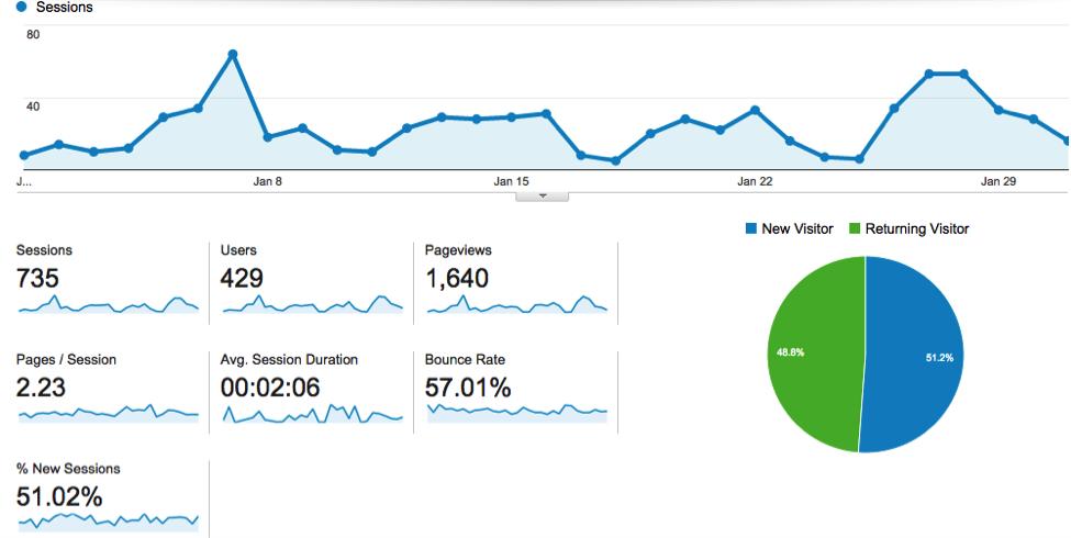 Google Analytics for AgencySparks.com - Jan. 1-31, 2015
