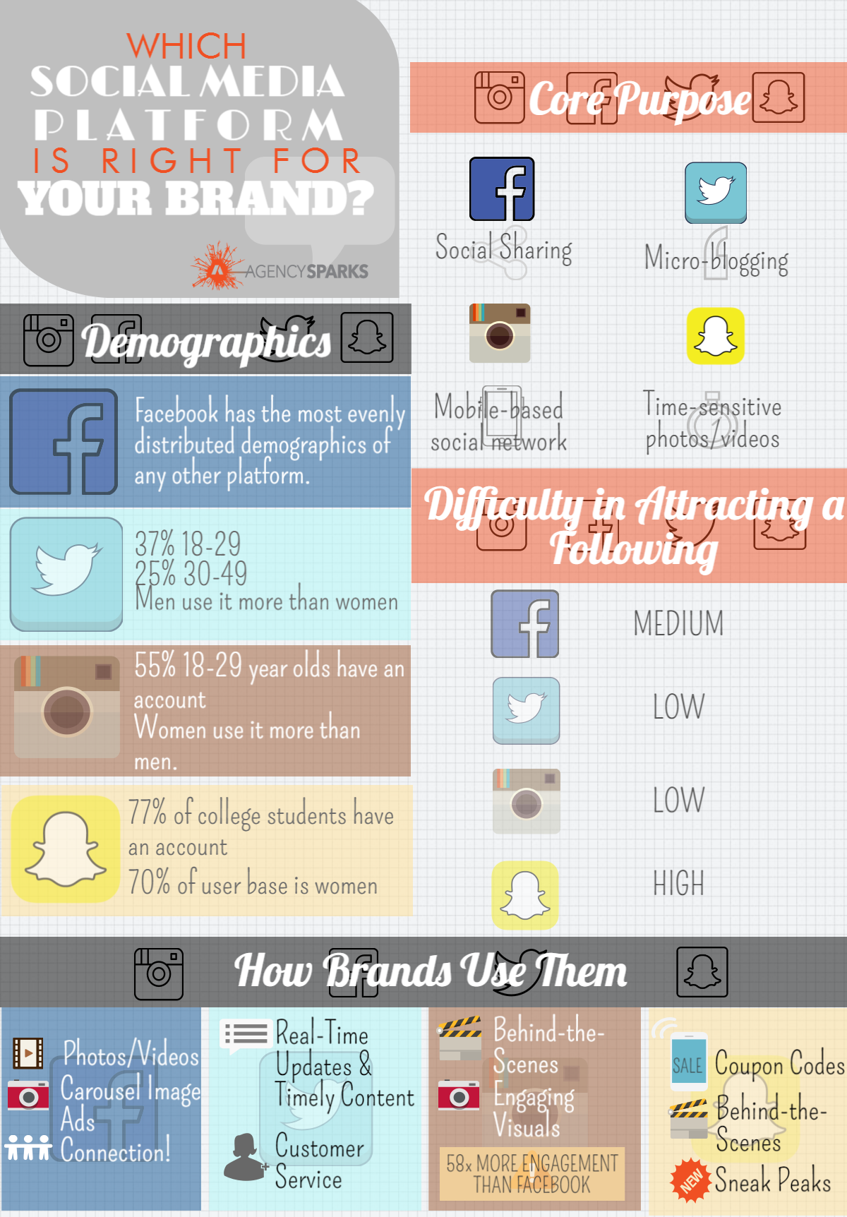 Which social media platform is right for your brand? - Infographic    Overwhelmed by the variety of social media platforms? In the infographic above, discover the social media platform(s) that make sense for your brand. Facebook is great for social sharing, a wide demographic, photos/videos, carousel image ads, and making connections. Twitter's micro-blogging, customer service, and real-time updates are great for 18-49 year-old males. Instagram is a mobile-based social network that is used by more women than men, with a majority being 18-29 years old. This platform can be used for behind-the scenes footage and has 58x more engagement than Facebook! Snapchat's time-sensitive visuals work best for female college students through use of coupon codes and sneak peak details. Which social media fits your brand best?