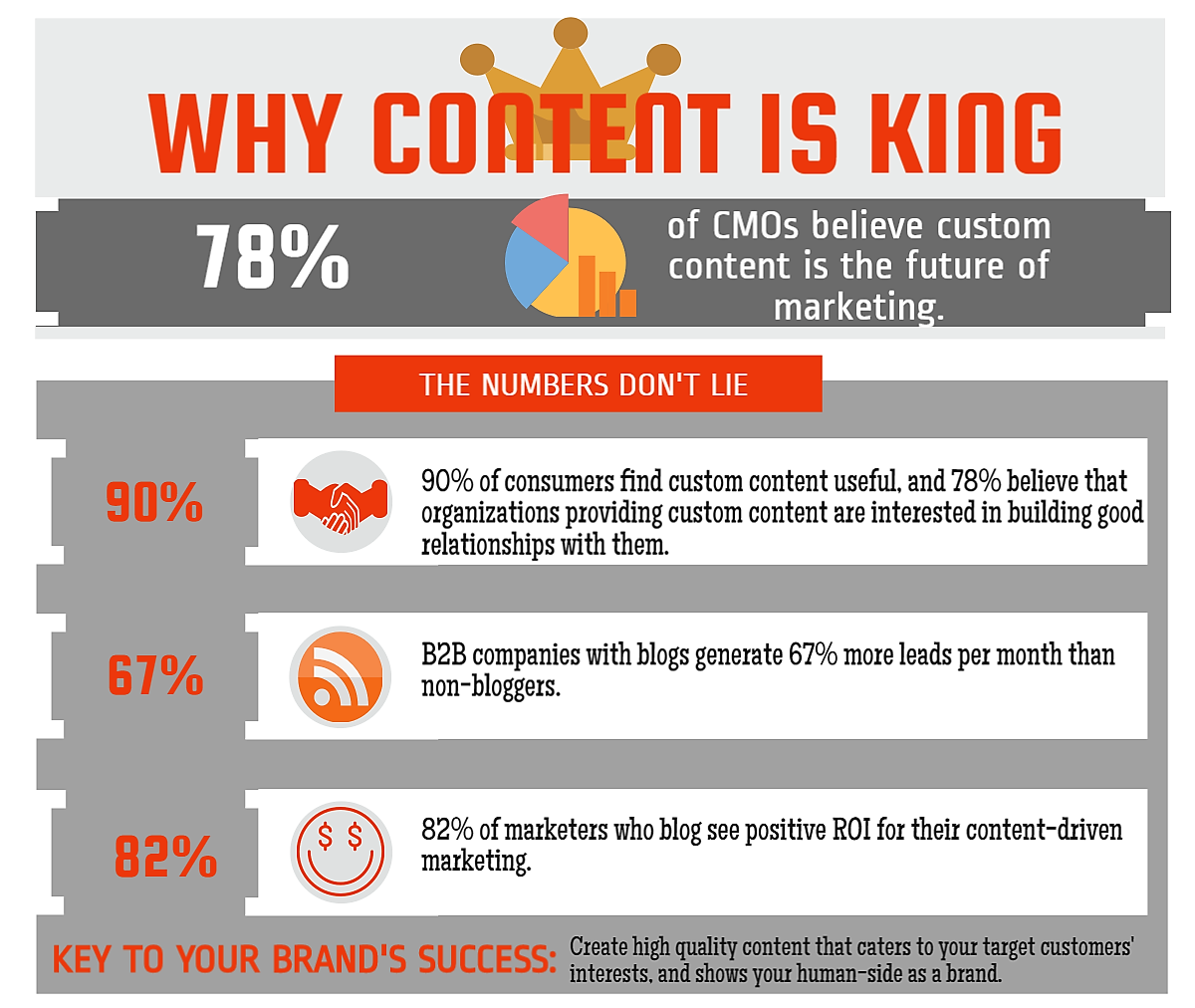 "Click here to view the whole ""Content is King"" infographic."