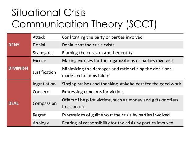 CrisisCommunicationTheory