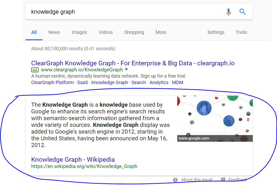 "The box that appears at the top of search results on Google with a simple, straightforward answer is called ""Knowledge Graph."" We searched for the definition of Knowledge Graph to simplify."