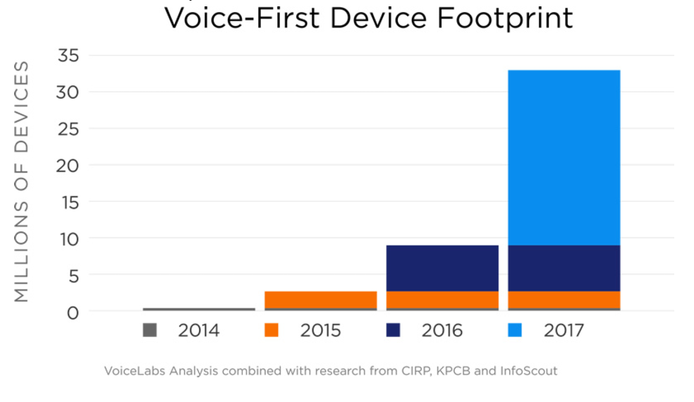 VoiceLabs Analysis combined with research from CIRP, KPCB and InfoScout - Number of Devices (in millions) that use voice input in 2017.
