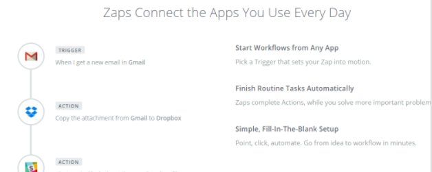 How Zaps connects every day applications.
