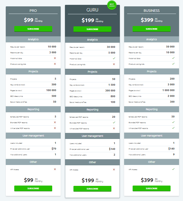 SEMRush prices that offer different applications depending on the marketing campaign and competitive analysis. PRO, Guru, or business are the selections to choose from.
