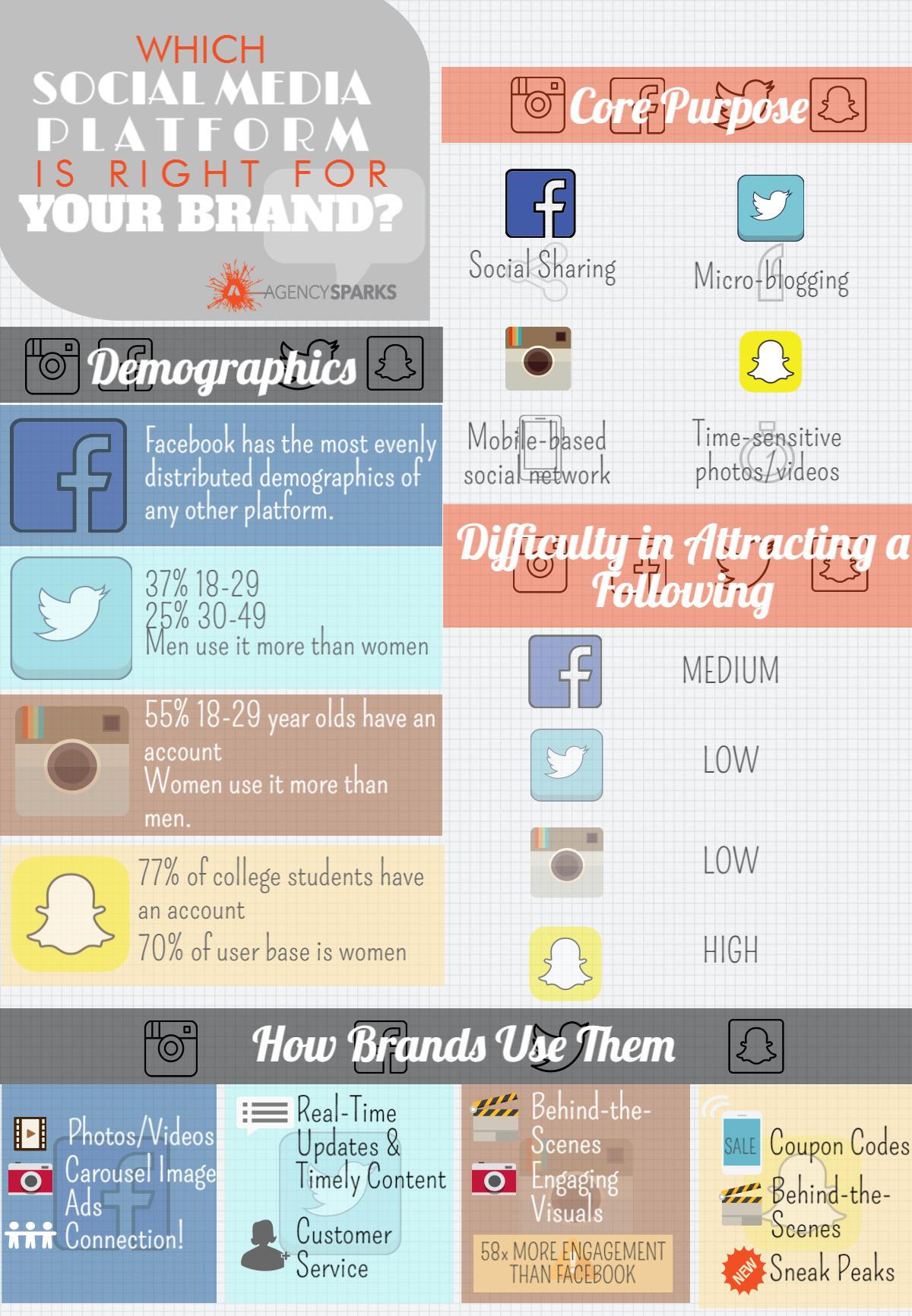 Social Media statistics and platforms.