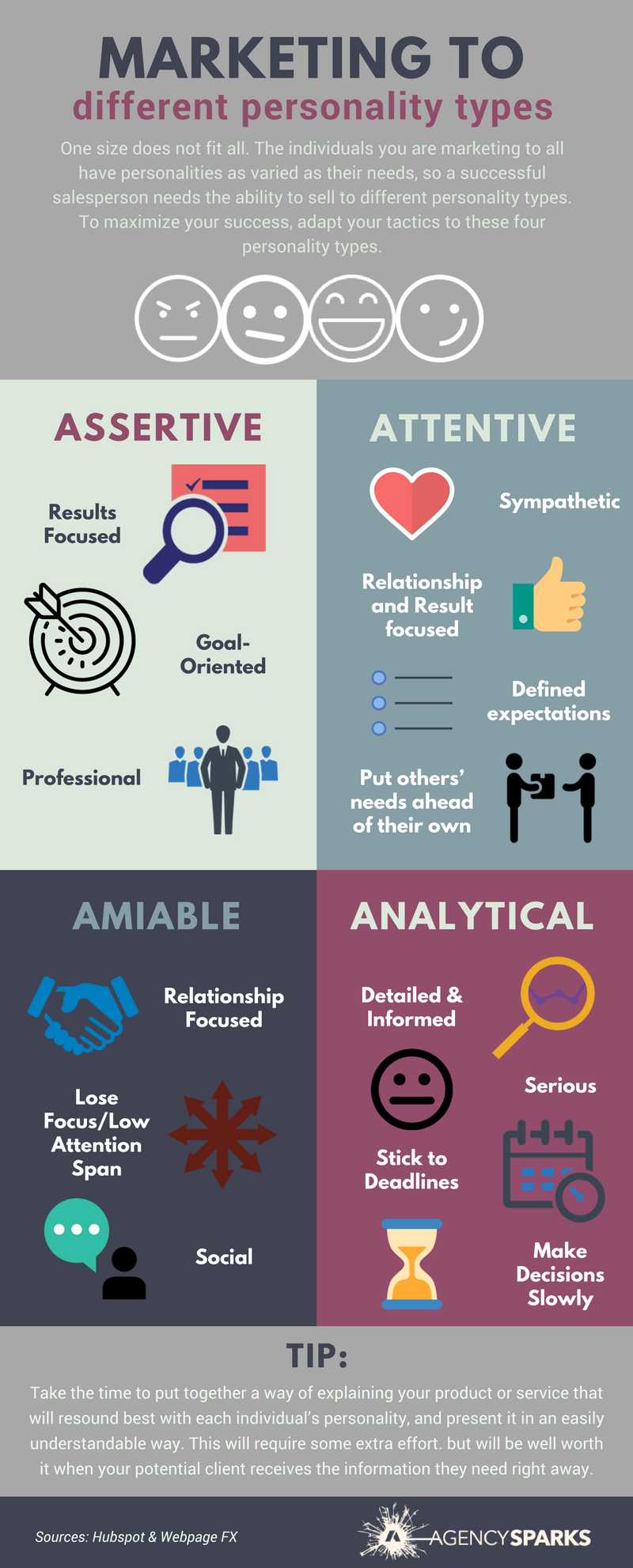 """The individuals you are marketing to all have personalities as varied as their needs, so you need to be able to market to different personality types. To maximize your success, adapt your tactics to these four personality types. The four types are Assertive, Animated, Amiable and Analytical. Assertive personality types are results focused, goal oriented and professional. Those who are animated are sympathetic, relationship and result focused, and have defined expectations.Amiable individuals are relationship focused, social, tend to lose focus and have a low attention span. Analytical personalities are detailed, informed, stick to deadlines, make decisions slowly, and are very serious.    Make sure to   put together a way of explaining your product or service that will resound best with each individual's personality, and present it in an easily understandable way. This will help you """"a""""ce those marketing efforts!"""