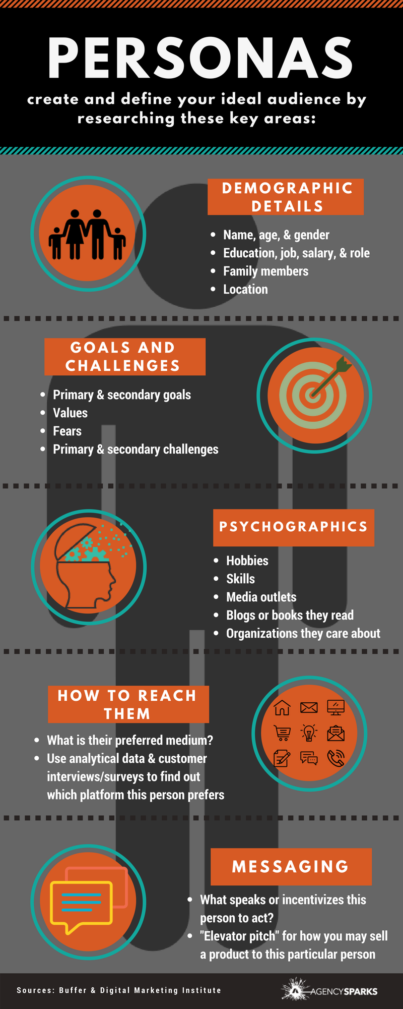Creating and defining your ideal target audience in marketing starts with creating personas. You start creating personas by researching areas like demographic details of your target audience, the goals and challenges of your target audience, the psychographics of your target audience, and how to reach your target audience.