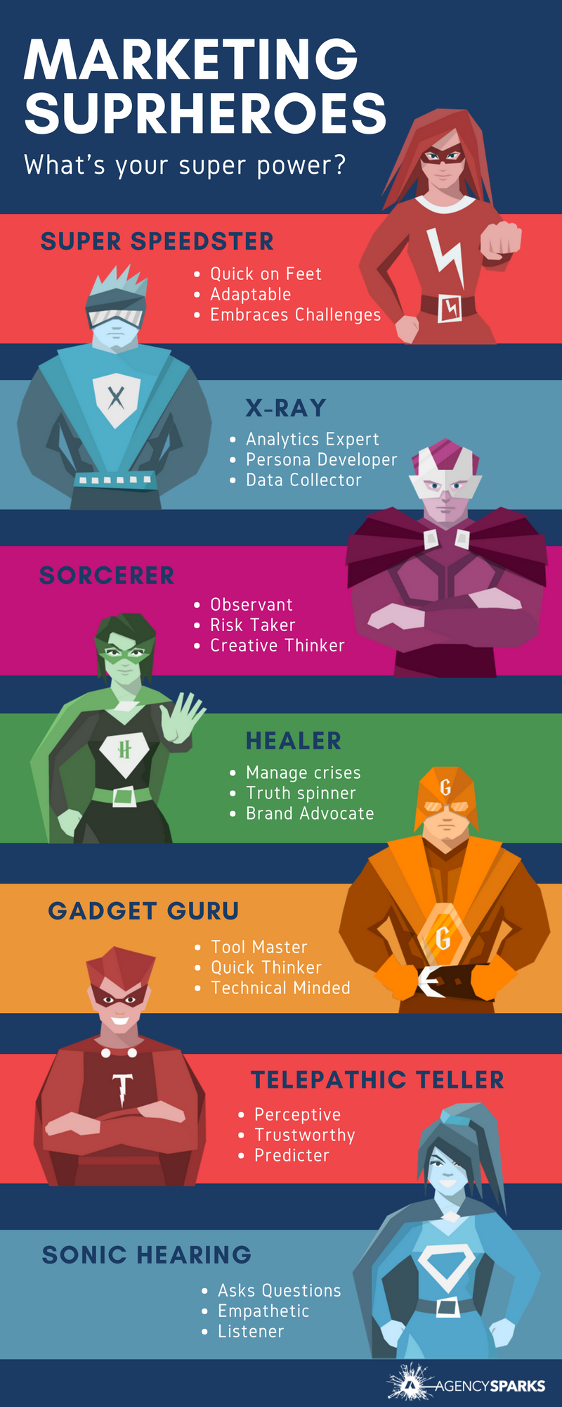Marketing super heroes come in all shapes and sizes. Each marketer offers their expertise in different, specialized forms. They may be more empathetic or analytical, but, either way, they are customer focused.