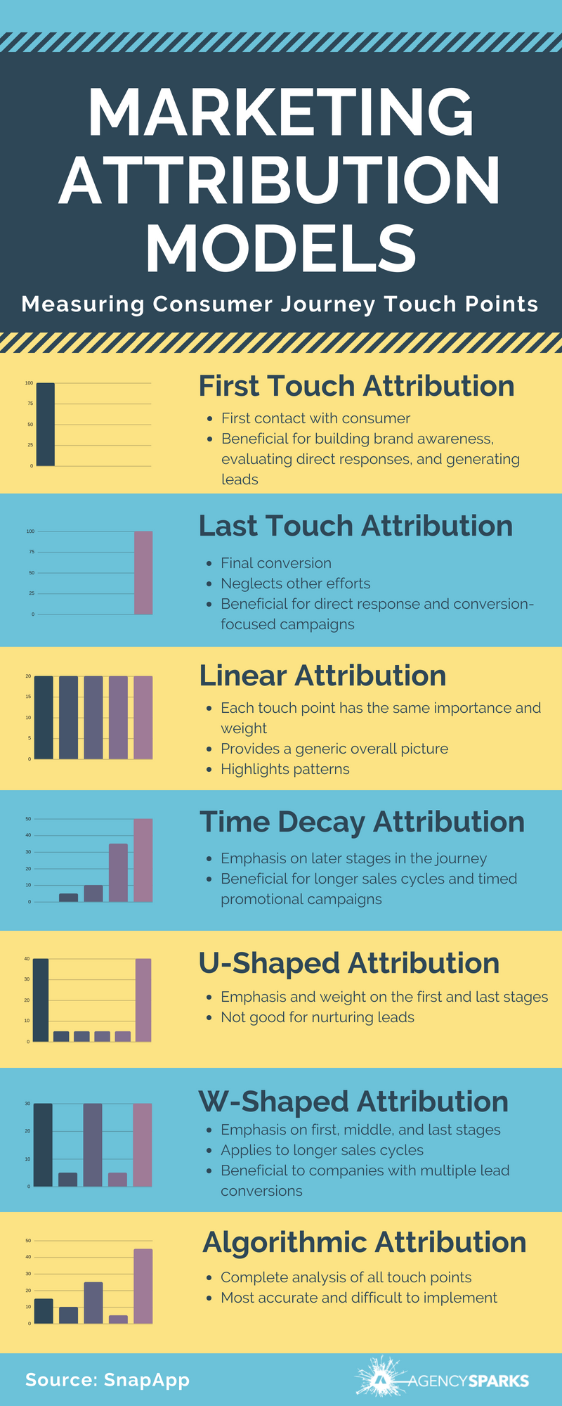 Marketing Attribution - Measuring Different Touch Points throughout the Customer Journey. Attribution models assign different weights to each touch point and customer conversion to determine the value of marketing efforts. Models include: First Touch, Last Touch, Linear, Time Decay, U-Shaped, W-Shaped, and Algorithmic Attribution.
