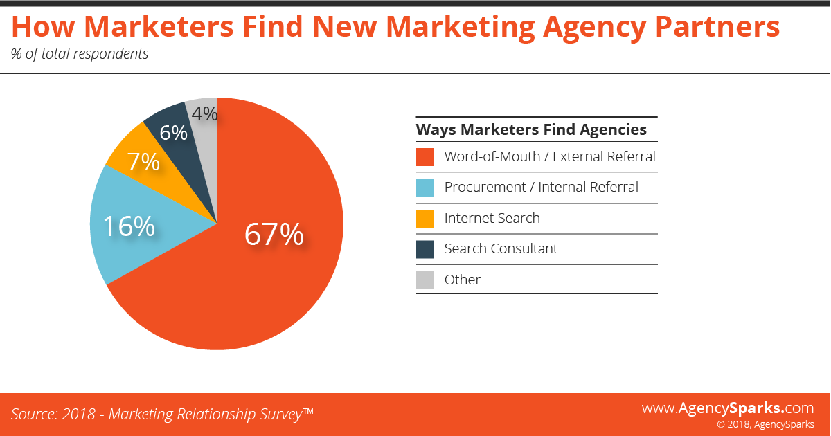 How marketers find marketing agency partners