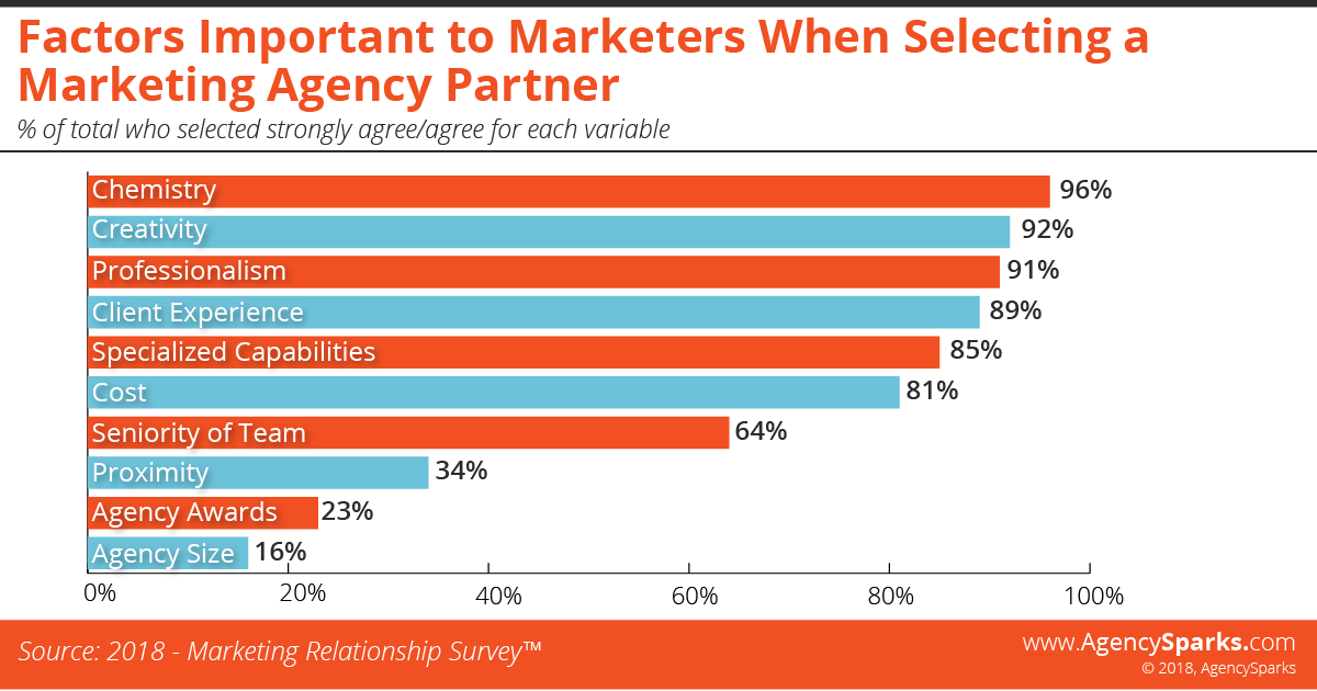 factors important to marketers when selecting an agency partner