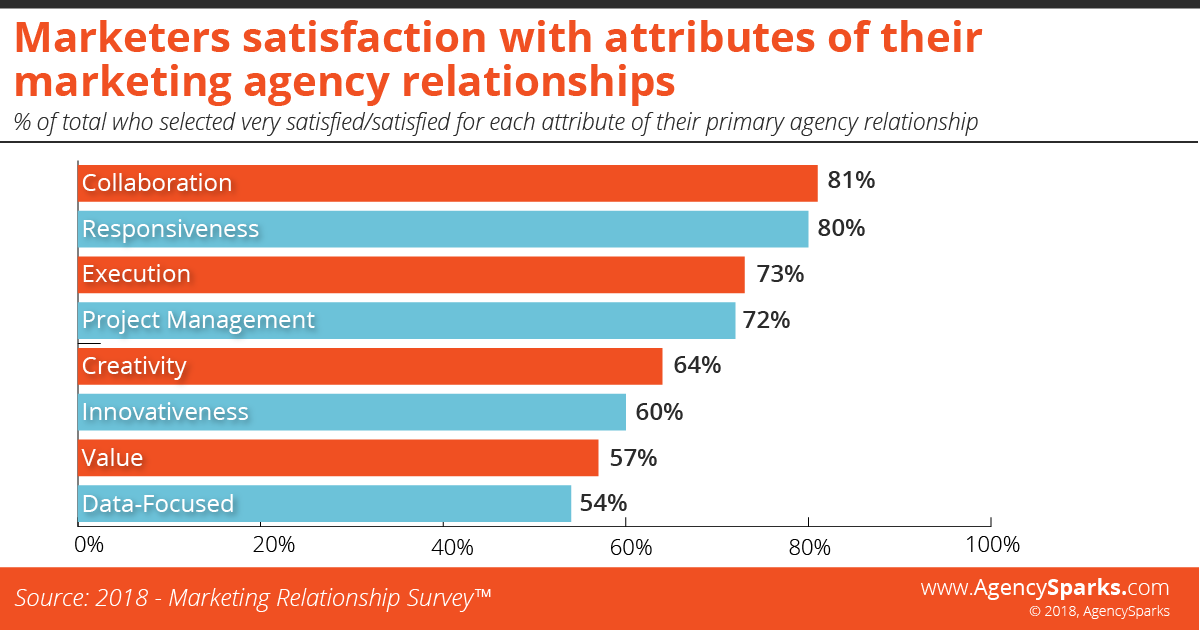 Marketers satisfaction with attributes of their marketing agency relationships