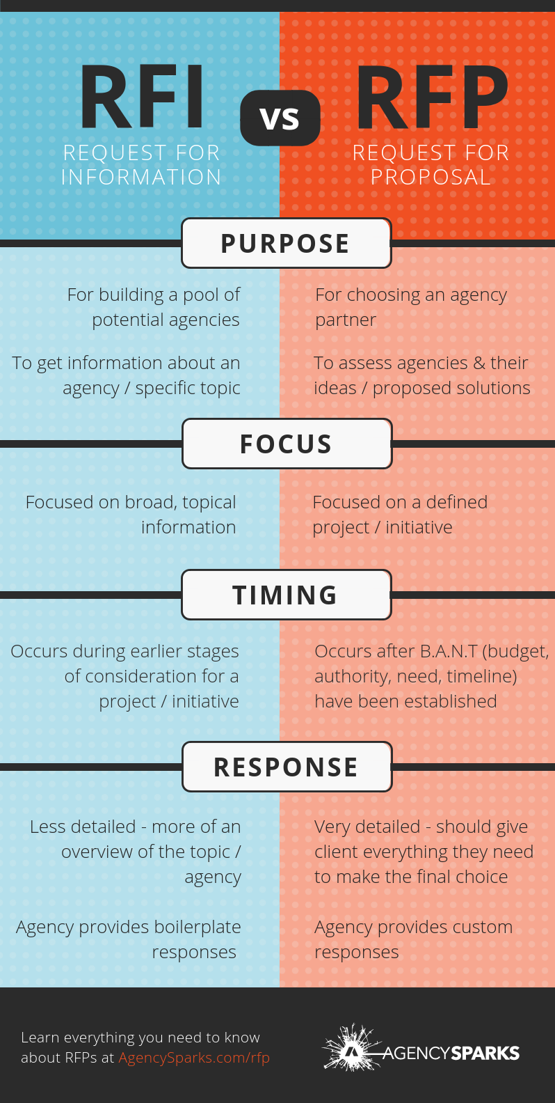 An RFP (Request for Proposal) is often confused with an RFI (Request for Information) - but the two are fundamentally different. What is the difference between an RFP and an RFI? It comes down to four key areas: Purpose, Focus, Timing, and Response. The purpose of an RFP is to select a vendor whereas the purpose of an RFI is to create a pool of qualified vendors. The Focus of an RFP is more defined, whereas an RFI is broad and often topical. The timing of an RFP occurs later on in the procurement cycle than an RFI. Lastly, the response for an RFP is much more detailed and customized than for an RFI. Learn more about RFPs at AgencySparks.com/RFP.