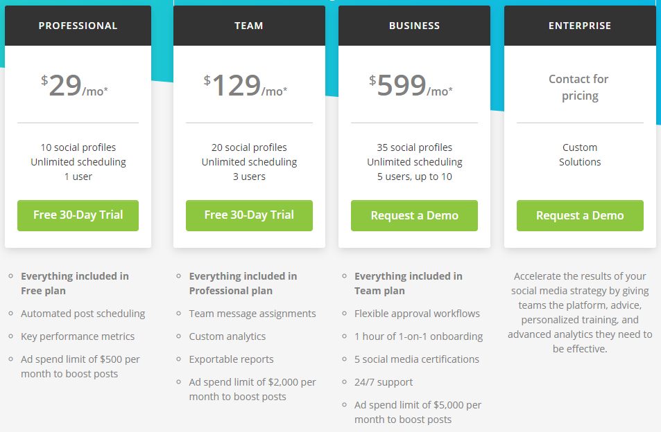 Hootsuite offers multiple pricing plans with different features depending on the number of users and social channels monitored.