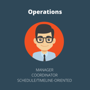 Operations manages and organizes the processes to complete the project for the client.