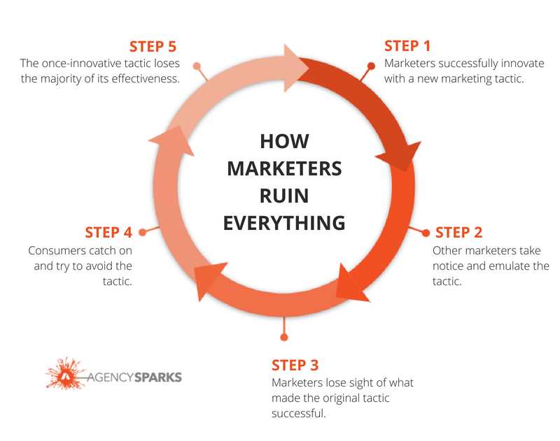 How Marketers Ruin Everything: Marketers get in their own way when trying to reach consumers. Here is a list of how marketers lose sight of their objective and ruin their own marketing strategies.