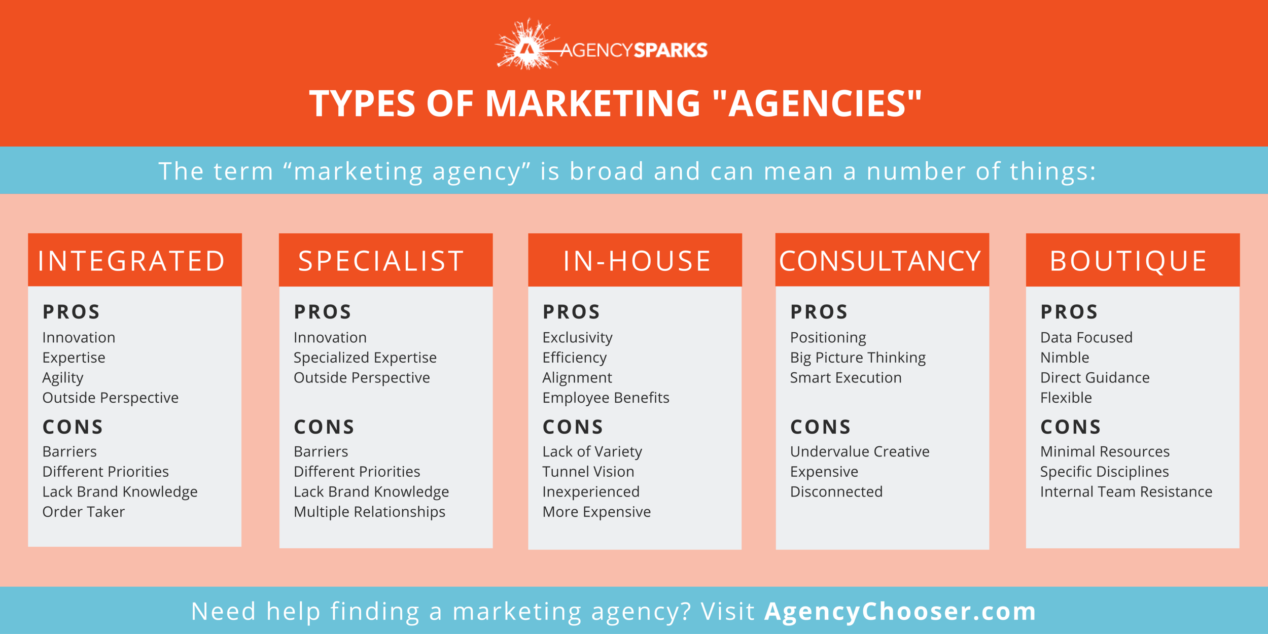 """There are a number of paths a marketing executive can take when determining who and what will guide a marketing strategy. Choosing a marketing agency partner can depend on multiple variables including team capacity, capability, and situation. Though the rapid growth and evolution of marketing has blurred the lines of different """"agency"""" types, it's still helpful to note the key differences between them (Integrated, Specialist, and In-house marketing agencies and boutique/large consulting firms)."""