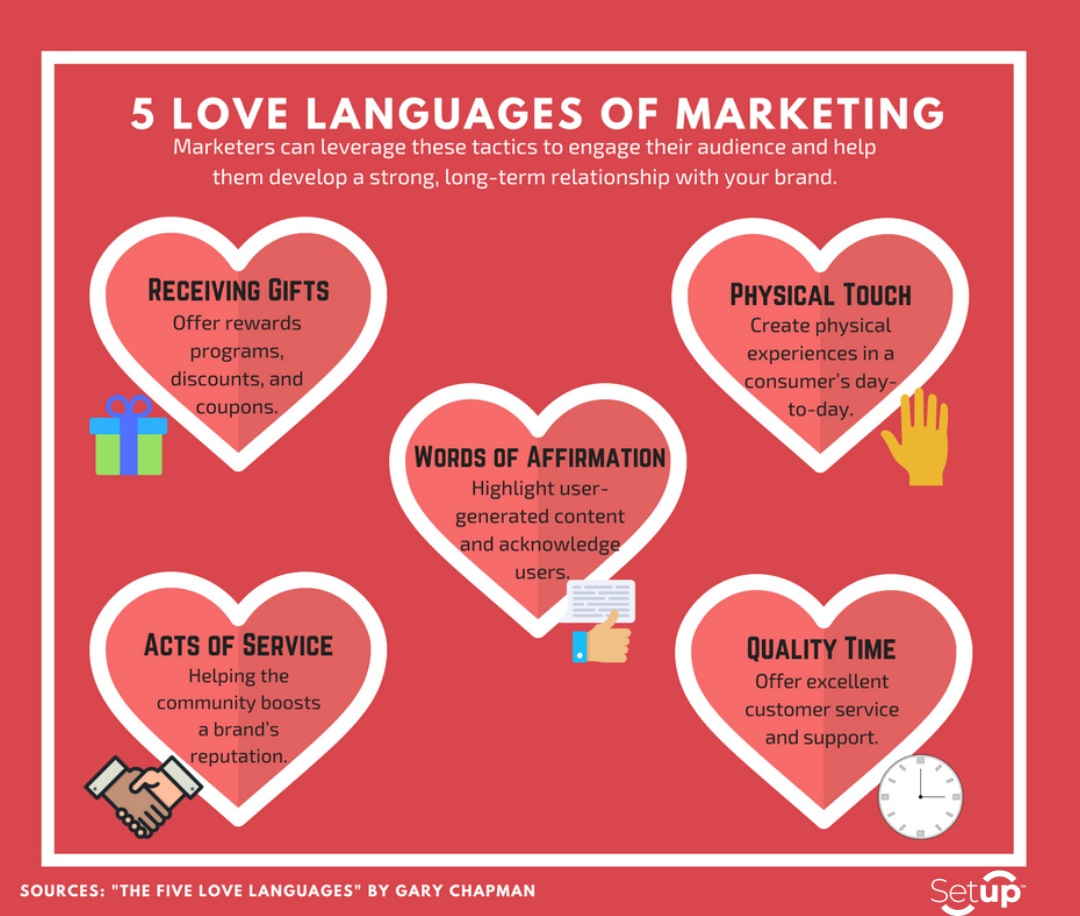 The Love Languages of Marketing based on Gary Chapman's book about relationships and love languages to maintain connections.