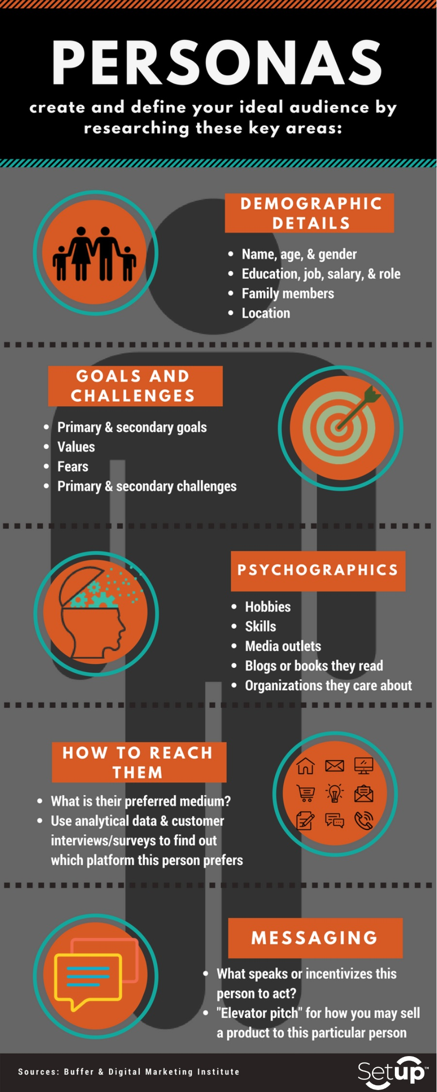 Creating personas requires psychographic and demographic research.