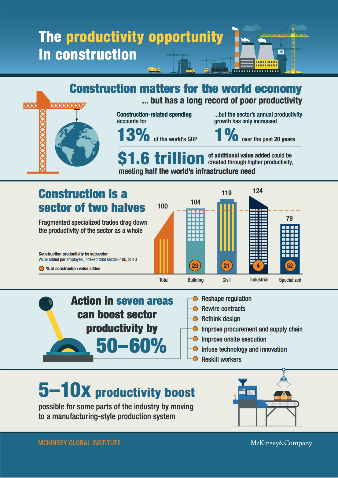 Courtesy of McKinsey Global Institute