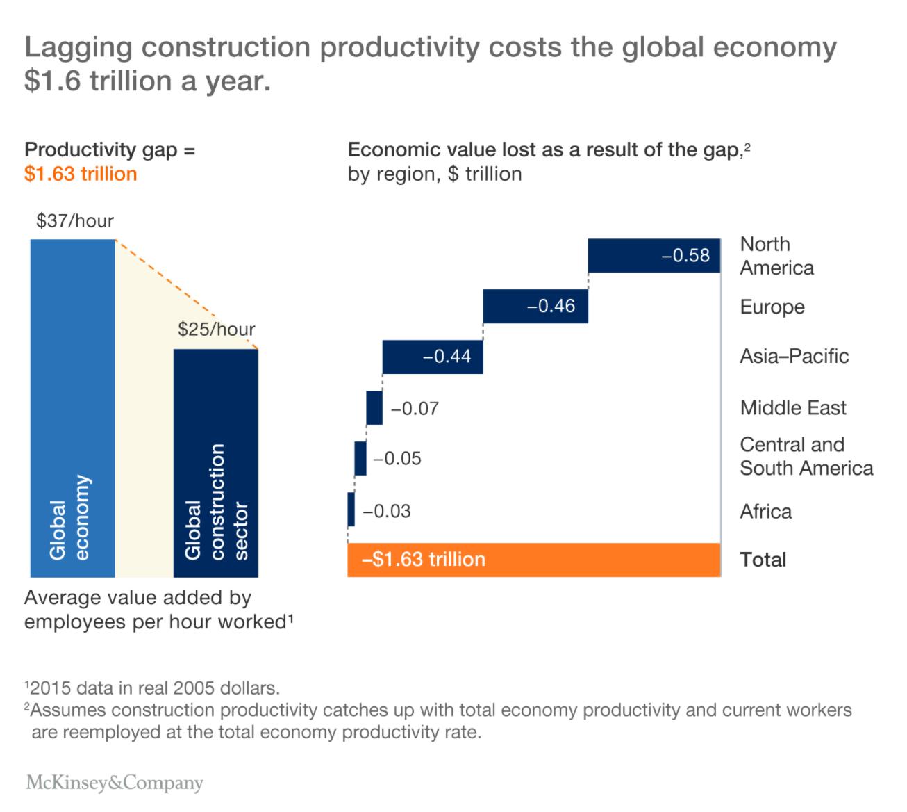 Global Economy Construction Deficit