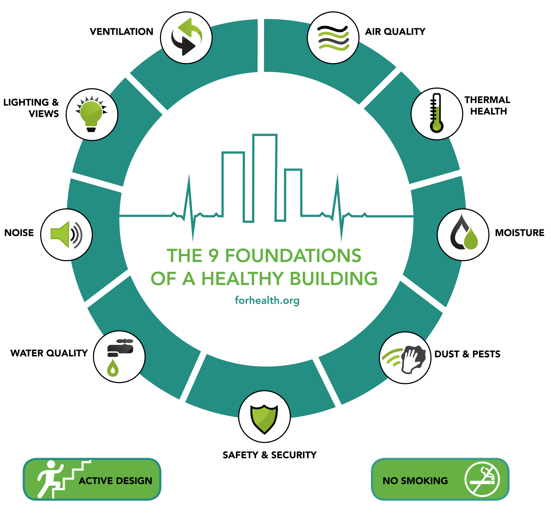 Harvard 9 Foundations Of Healthy Home