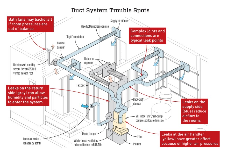 The drawing above, which JLC adapted from one of our design renderings, shows the anatomy of a typical duct system connected to a high-performance air conditioner. You'll see we specified dedicated dehumidifying equipment, a ducted fresh air supply, and bath exhaust fan details in addition to the air conditioner and its ducts. The design calls for metal ducts, except for short runs of flex duct at registers to reduce noise. If the design is correctly installed, testing should not reveal any trouble.