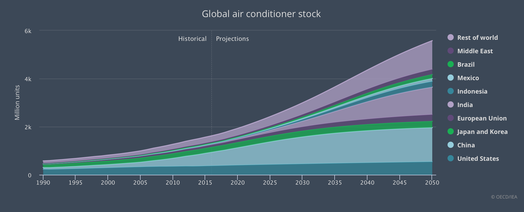 The world faces a 'cold crunch.' By 2050, around 2/3 of the world's households could have an air conditioner. China, India and Indonesia will together account for half of the total number.