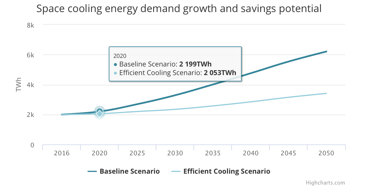 Investing in more efficient ACs could cut future energy demand in half. The report's Efficient Cooling Scenario shows that effective policies can double average AC efficiency and reduce cooling energy demand by 45% compared to the Reference Scenario.