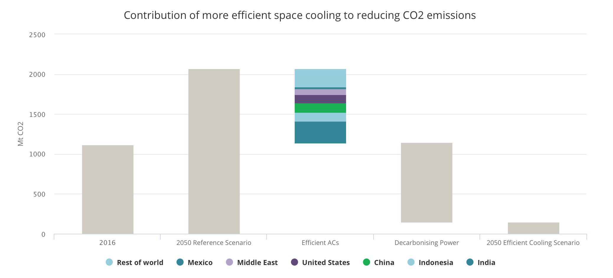 More efficient ACs cut CO2 emissions from space cooling in half and combined with cleaner power sources can radically reduce overall emissions. Local air pollution is also drastically cut.