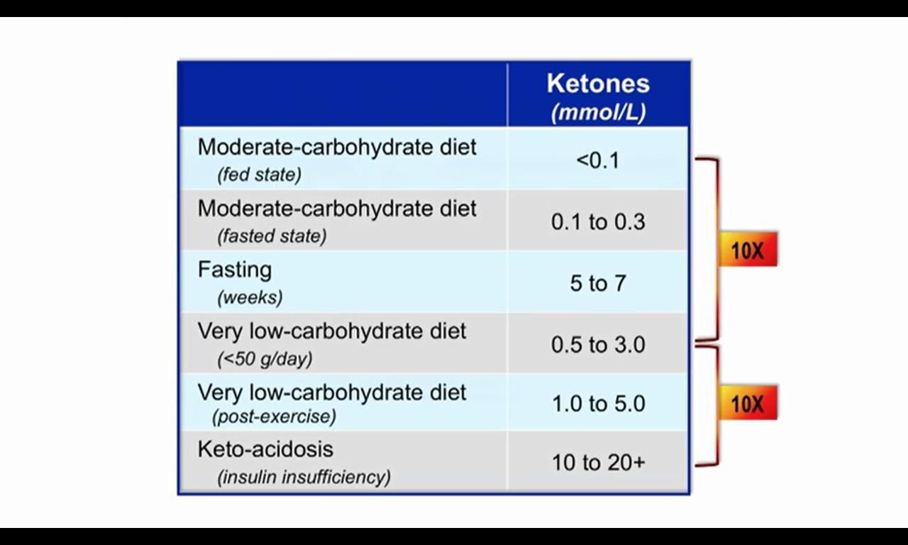 Source:   The Art and Science of Low Carb Living: Cardio-Metabolic Benefits and Beyond  by Professor Jeff Volek, Ph.D., R.D.