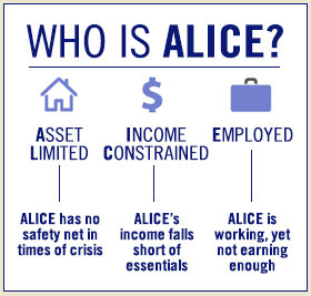 40% of Muskegon County are ALICE according to United Way Reports.