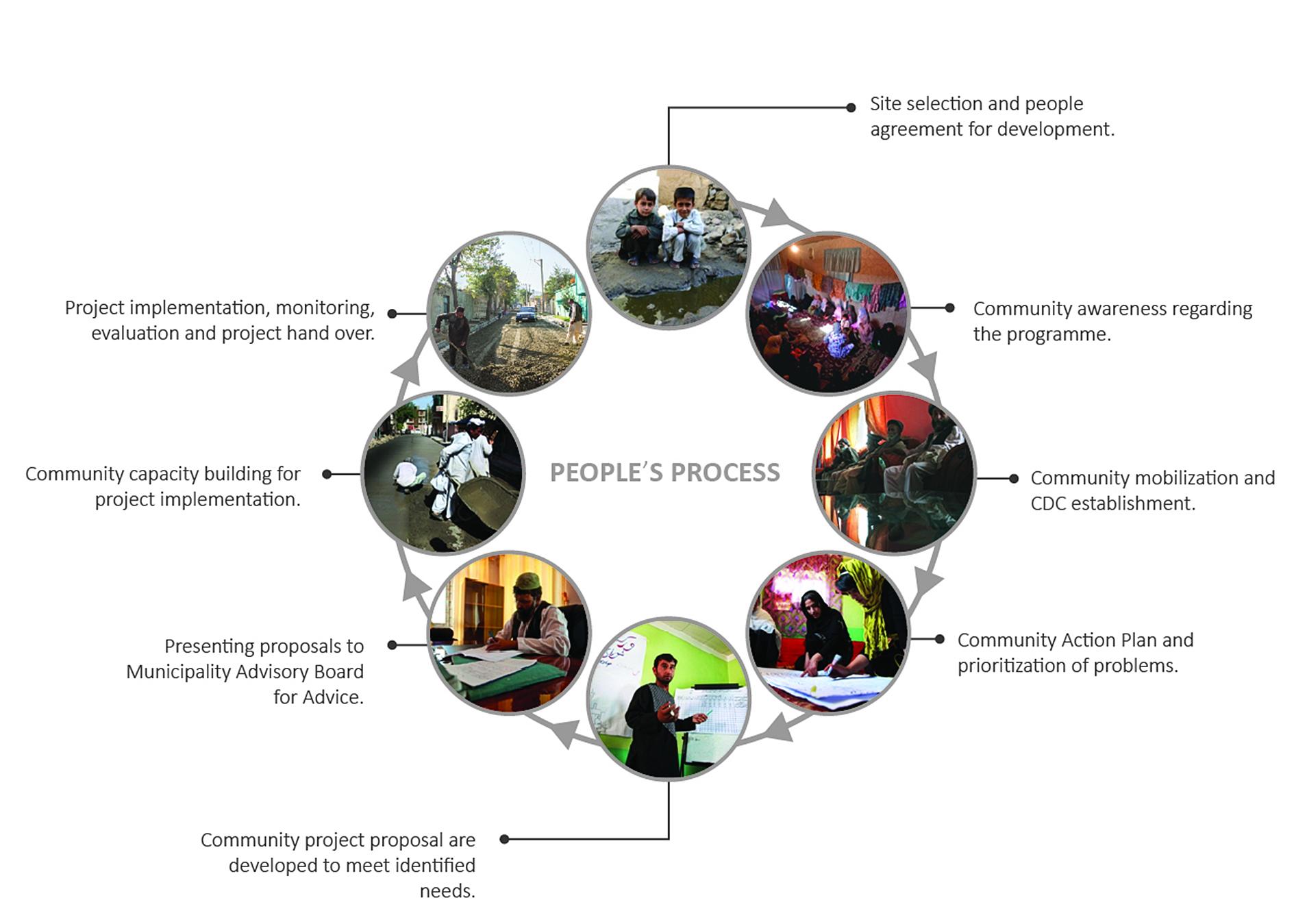 I avsaknad av formella strukturer har 'people's process' utvecklats för att kunna driva lokala utvecklingsprojekt. Genom mobilisering, kompettensbyggande, analys av problem och identifiering av lösningar genomförs delprojekt.