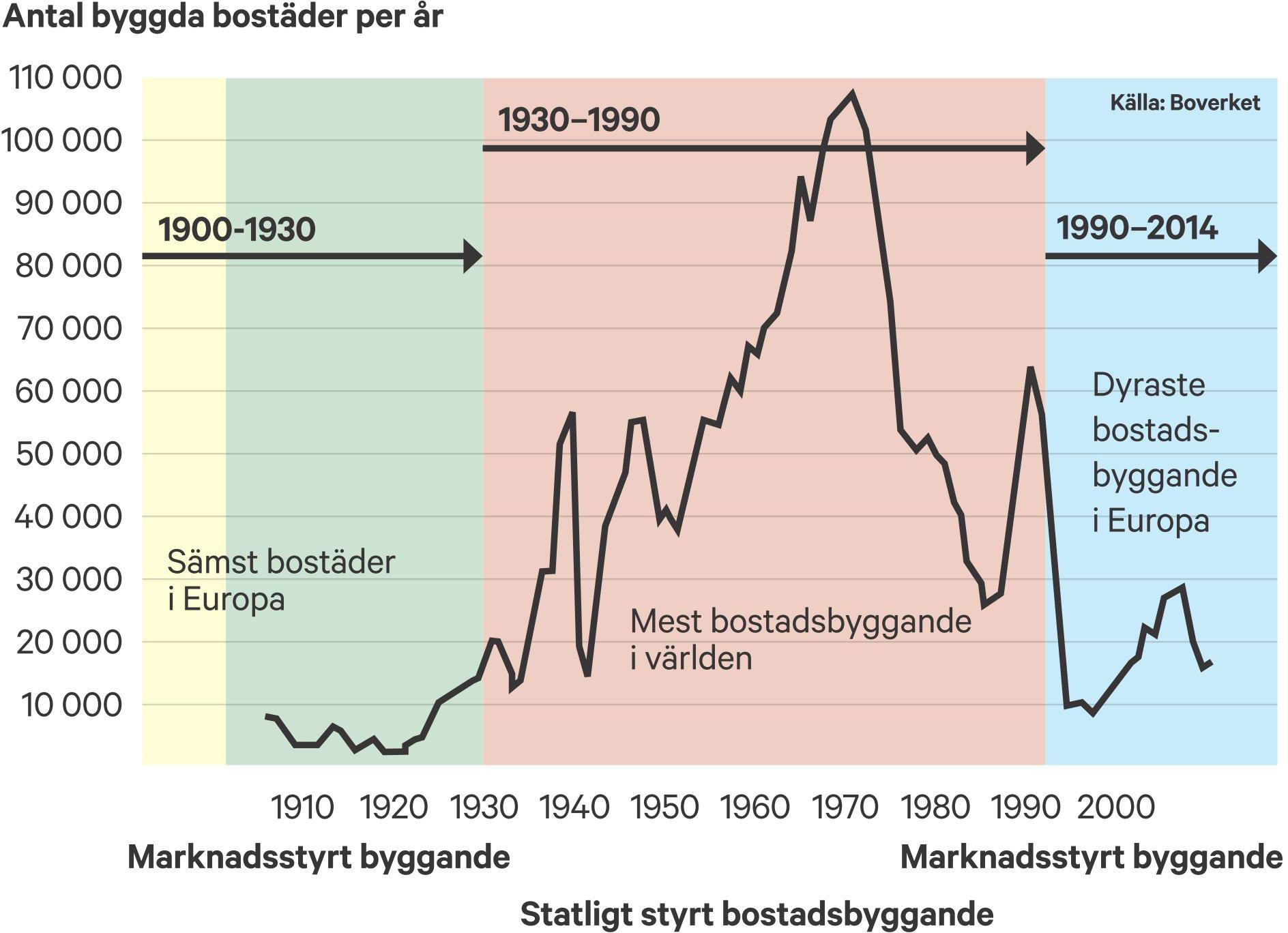 1900-talets bostadsbyggande. Lågt bostadsbyggande under perioder av marknadsstyrt bostadsbyggande. Rekordstort bostadsbyggande under perioden av statligt styrt bostadsbyggande. Från Svensk bostad 1850-2000.