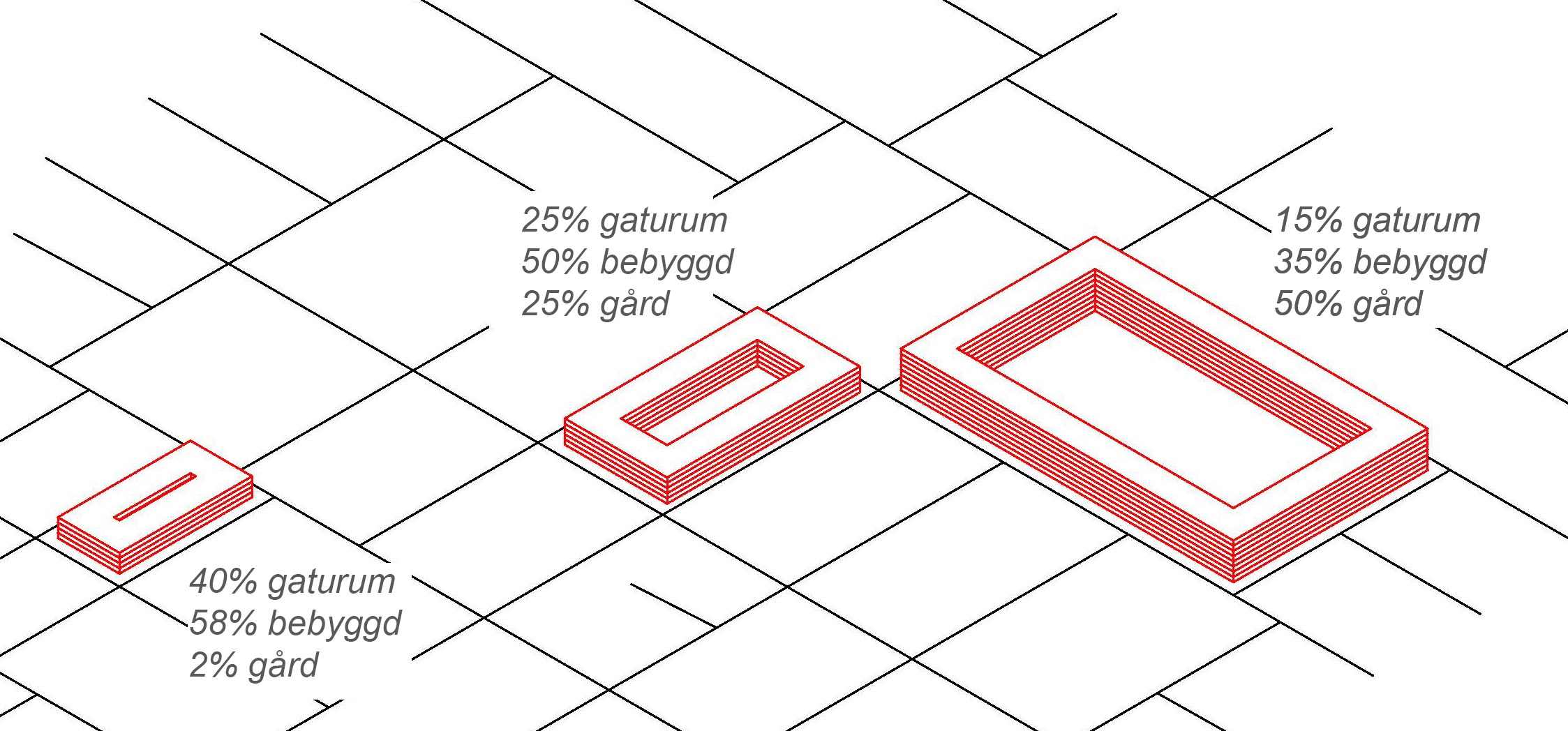 Figur 6. Olika kvarterstorlekar med samma exploateringsgrad (e=2,6) men som resulterar i mycket olika kvaliteter.