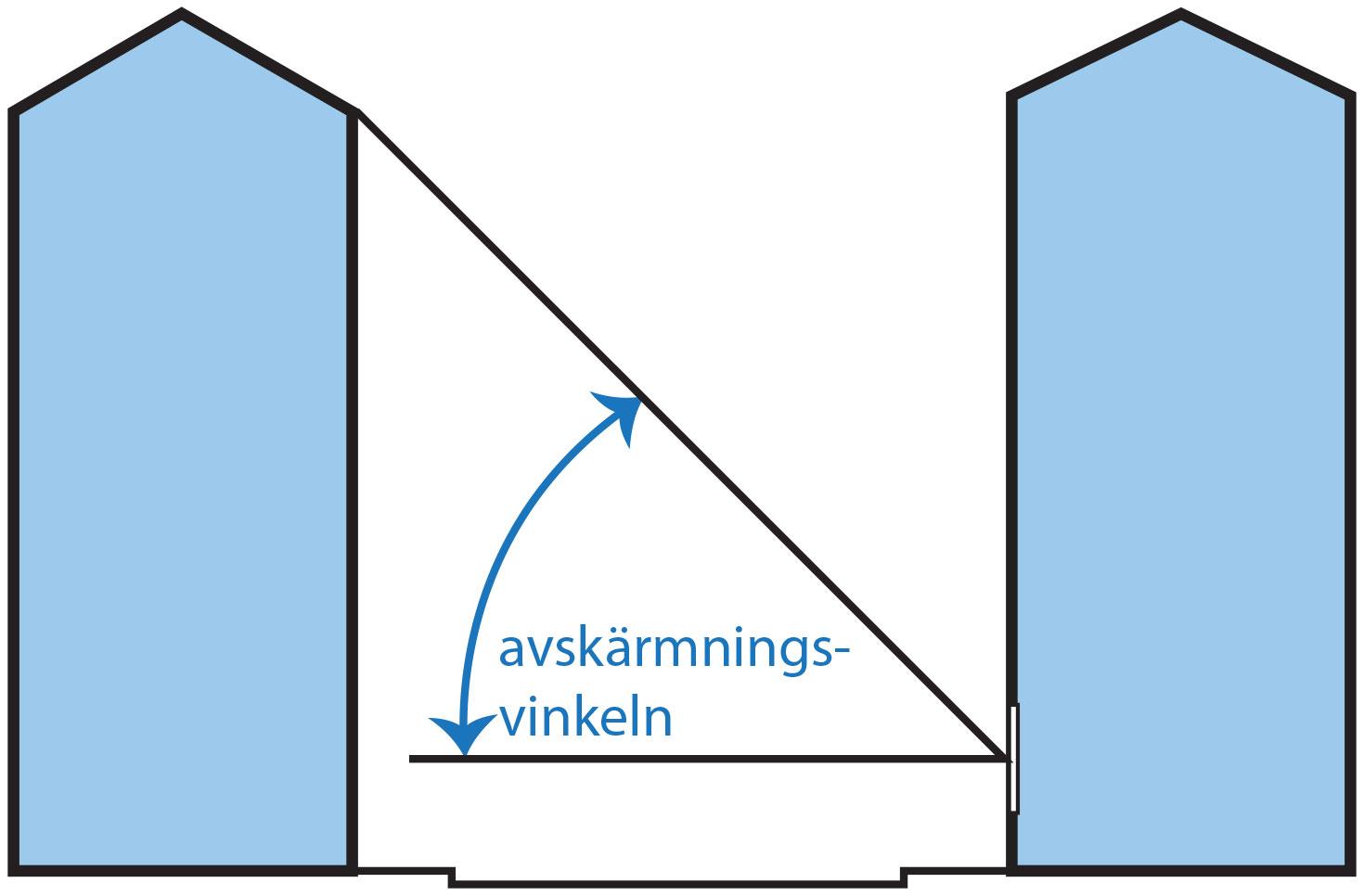 Med dagsljusfaktorn 1 % menas lite förenklat att en hundradel av ljusstyrkan utomhus tar sig in i lägenheten. Förr att beräkna dagsljusfaktorn används bland annat avskärmnings-vinkeln, det vill säga vinkeln mellan motstående hus mest avskärmande del och fönstermitt.
